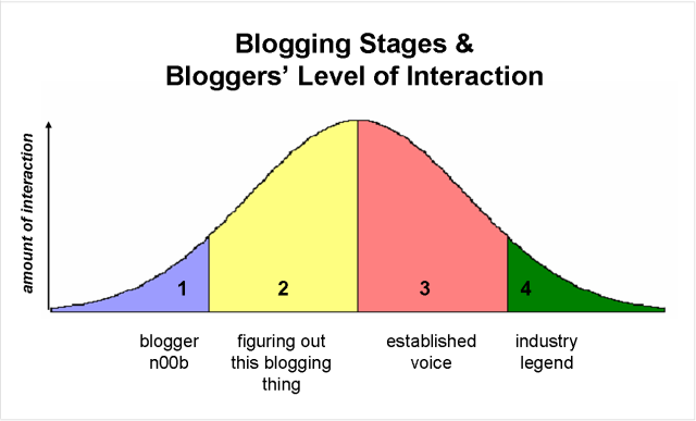 blogging-stages-level-of-interaction